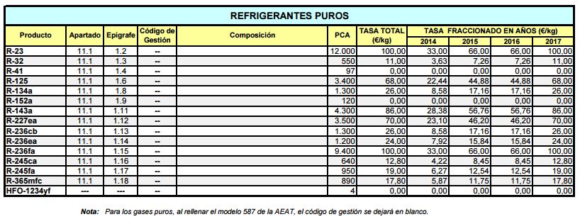 https://gesmansoluciones.es/wp-content/uploads/2016/06/gases-refrigerantes.png