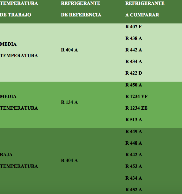 gases ecologicos