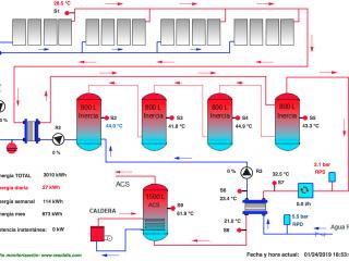 Monitorización de instalación solar térmica en tiempo real