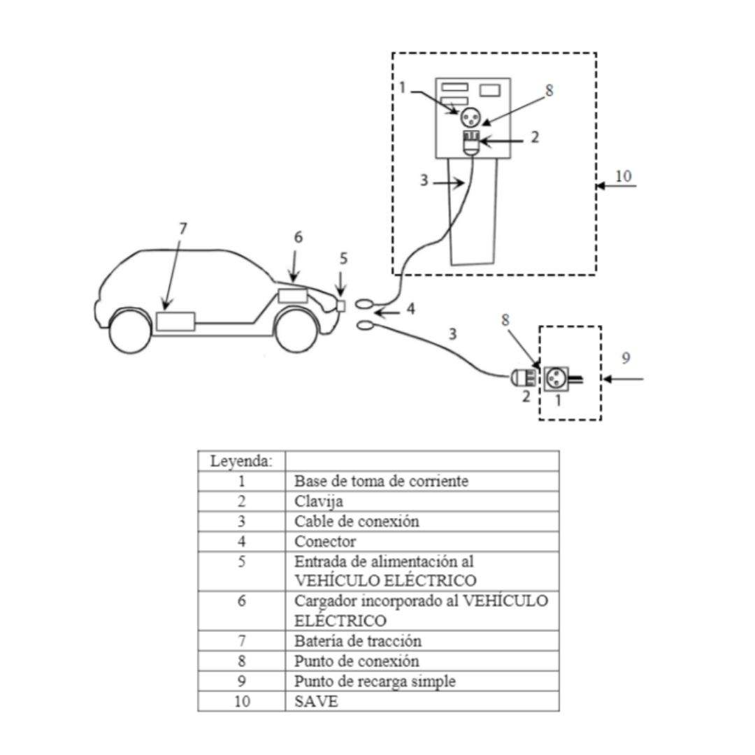 Instalación del punto de recarga de vehículos eléctricos